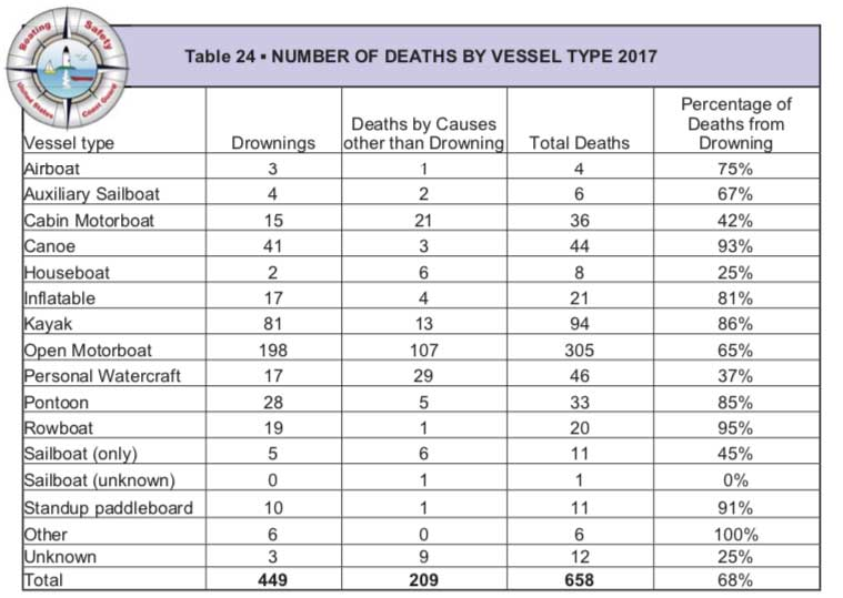 USCG: Number of deaths by vessel chart
