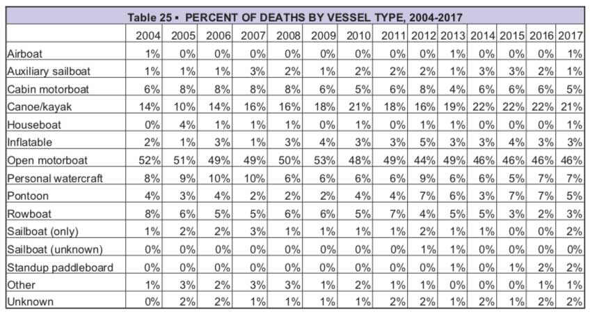 USCG: Percentage of deaths by vessel chart